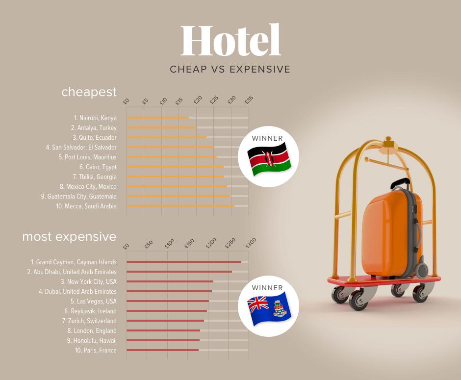 2-Hotel